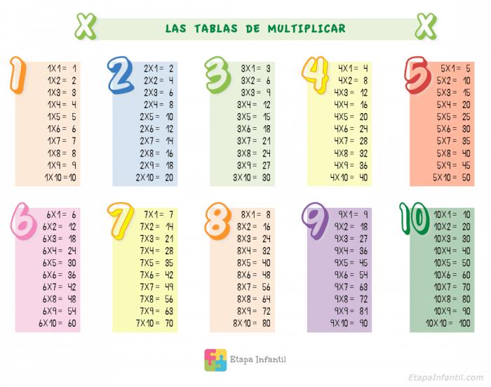 Tablas de multiplicar para imprimir para niños