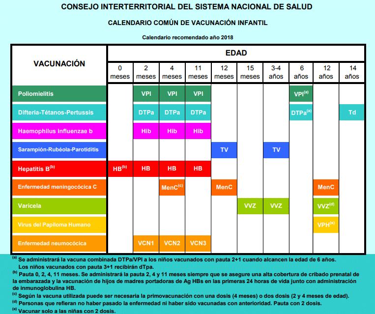 Calendario de vacunaciones CISNS 2018