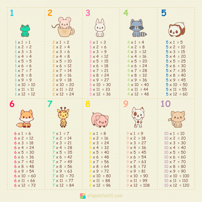 Tabla de multiplicar con animales