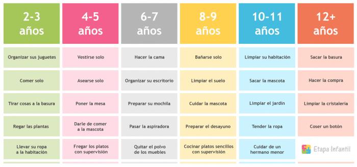 Tabla de tareas del hogar para los niños según la edad para imprimir