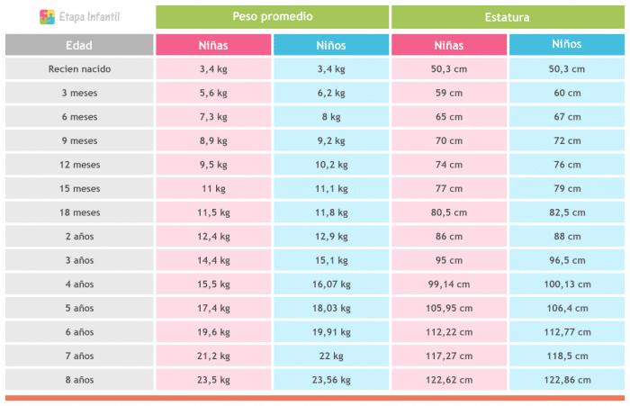 Tabla de peso y estatura del bebé, niña y niño