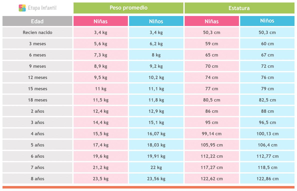 tabla de peso y talla ninas mexico