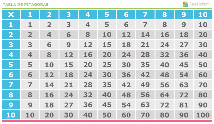 Tabla de Pitágoras para imprimir