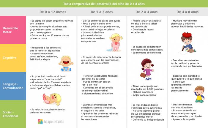 Tabla de desarrollo infantil
