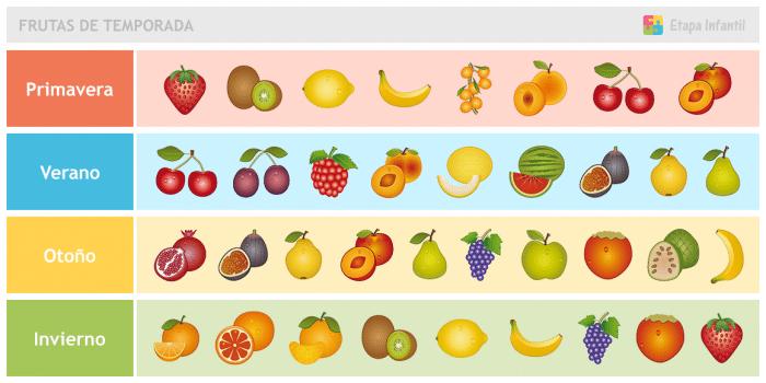 Tabla de frutas de temporada