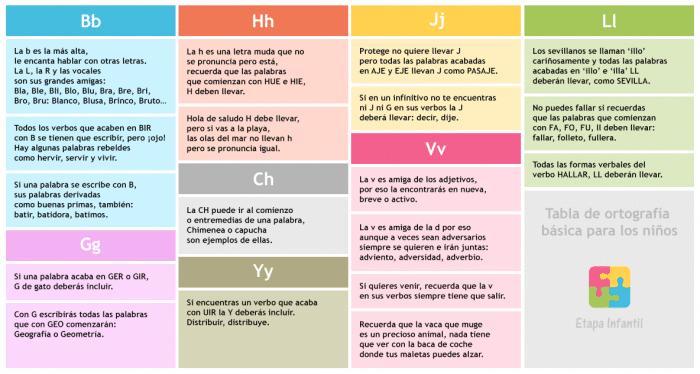 Tabla de ortografía básica para los niños