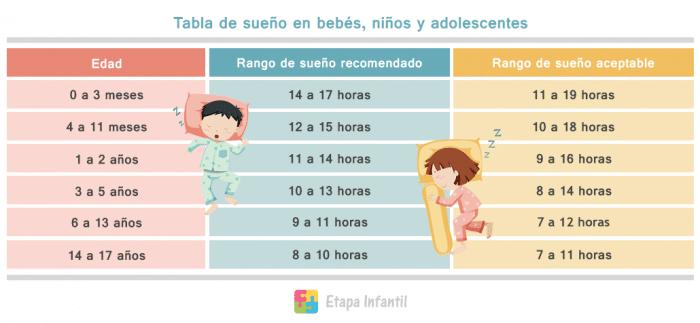 Tabla de tiempo del sueño de bebés, niños y adolescentes para imprimir