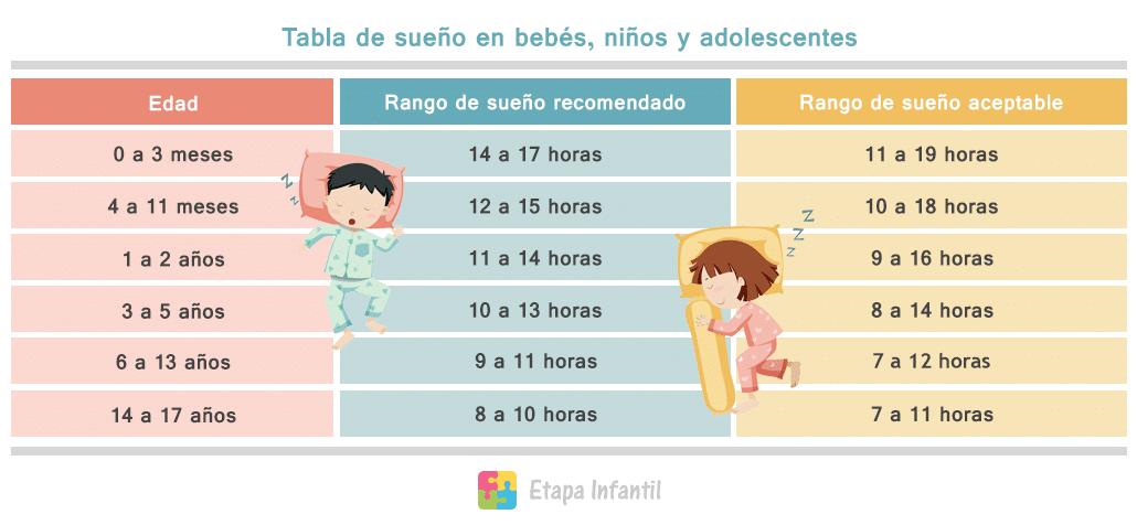 Tabla de sue o infantil cu nto debe dormir un ni o - Tiempo en puertollano por horas ...