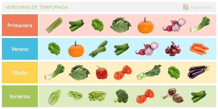 Tabla de verduras de temporada