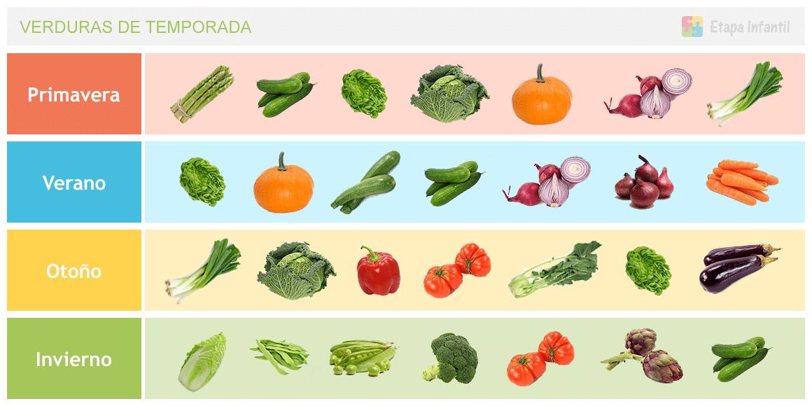 Tabla de las verduras de temporada