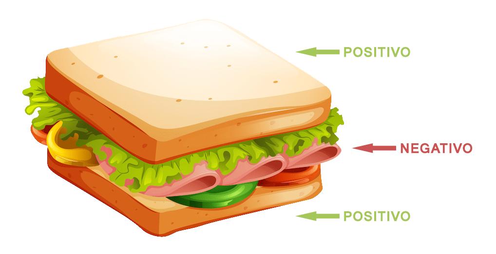 Técnica del sándwich: asertividad para el cambio de conducta en niños