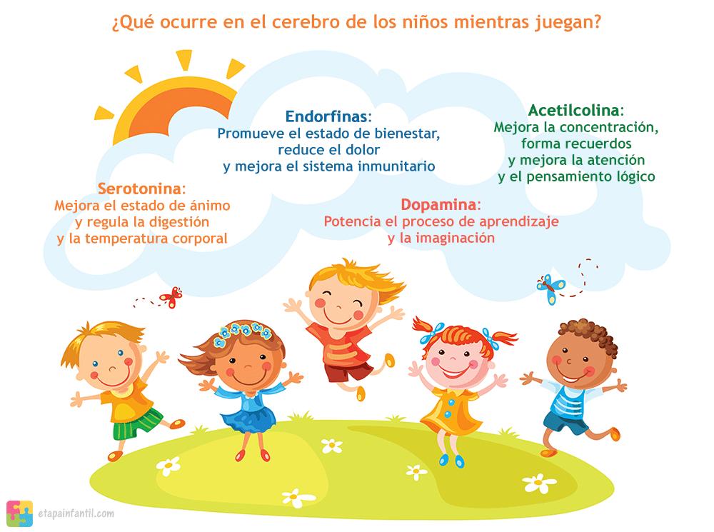¿Qué ocurre en el cerebro de los niños mientras juegan?