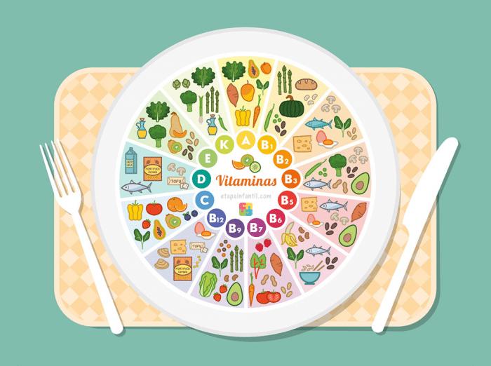 Tabla de vitaminas y alimentos que las contienen