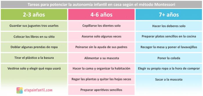 Tareas para potenciar la autonomía infantil en casa según el método Montessori