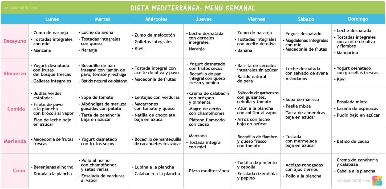 dieta mediterranea menu semanal