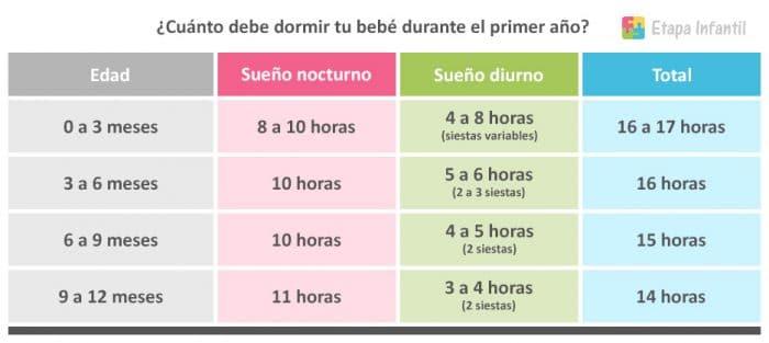 Tabla de horas de sueño para bebés hasta el año