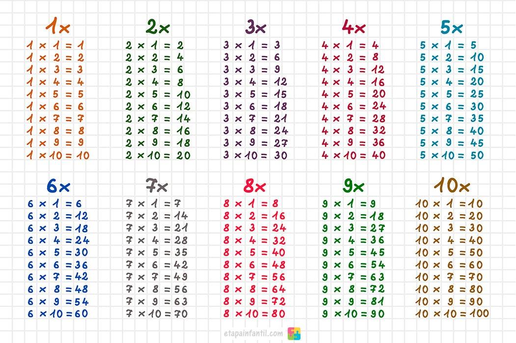 Tablas De Multiplicar Del 1 Al 10 Etapa Infantil