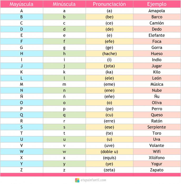 Letras del abecedario español