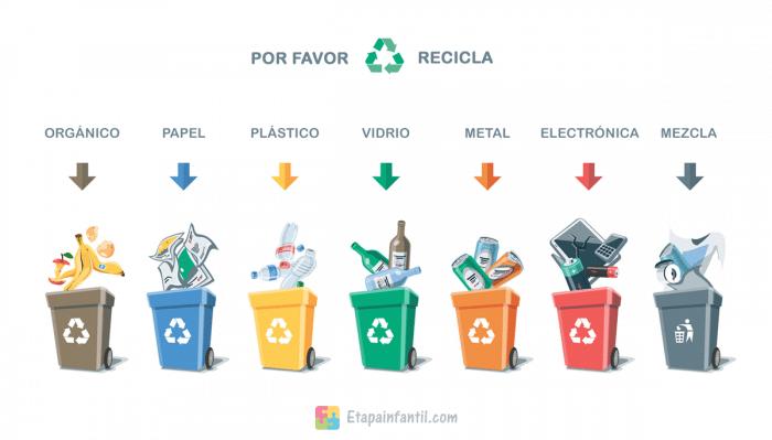 colores de los contenedores de reciclaje