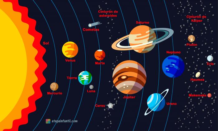 Planetas del sistema solar para niños