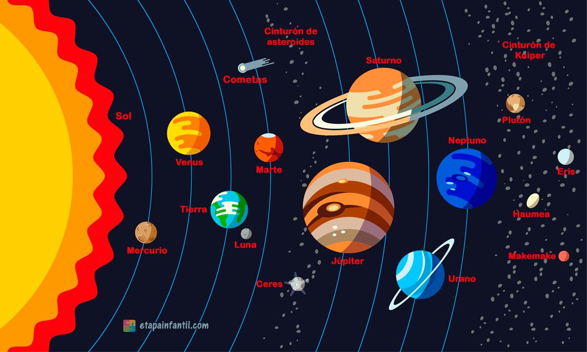 El Sistema Solar Para Los Niños Etapa Infantil