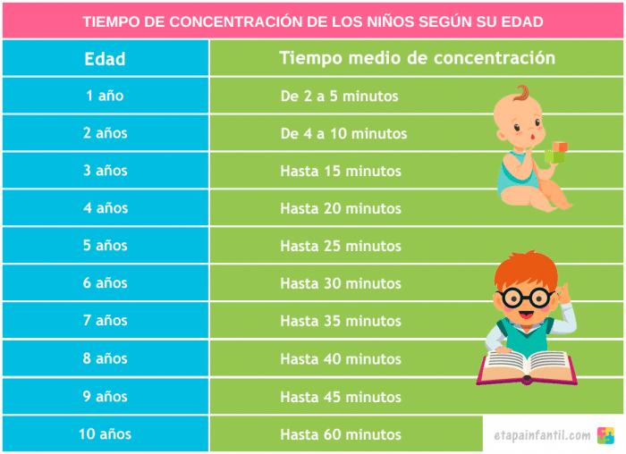 Tiempo de concentración de los niños según su edad