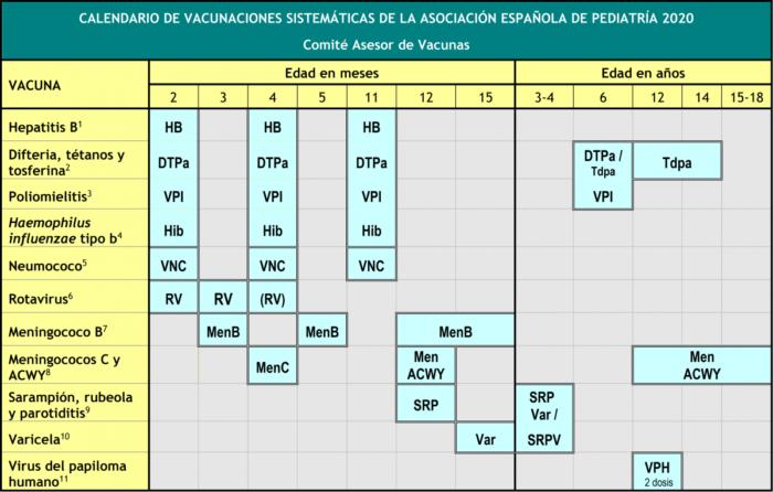 Calendario de vacunación infantil España 2020