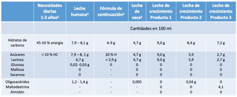 Tabla hidratos carbono azúcar