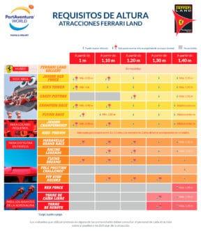 Requisitos de altura atracciones Ferrari Land