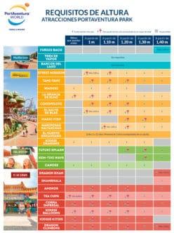 Requisitos de altura atracciones PortAventura
