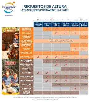 Requisitos de altura atracciones PortAventura (pág. 2)