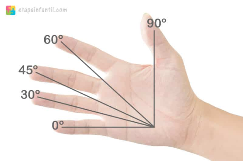 Aprender ángulos mano